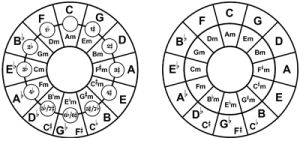 image relating to Printable Circle of Fifths known as circle of fifths Michael Rays